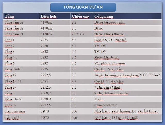 Phối cảnh dự án chung cư Golden Millennium 110 Trần Phú