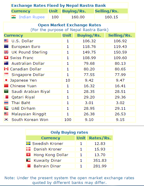 Today's Foreign Exchange Rate