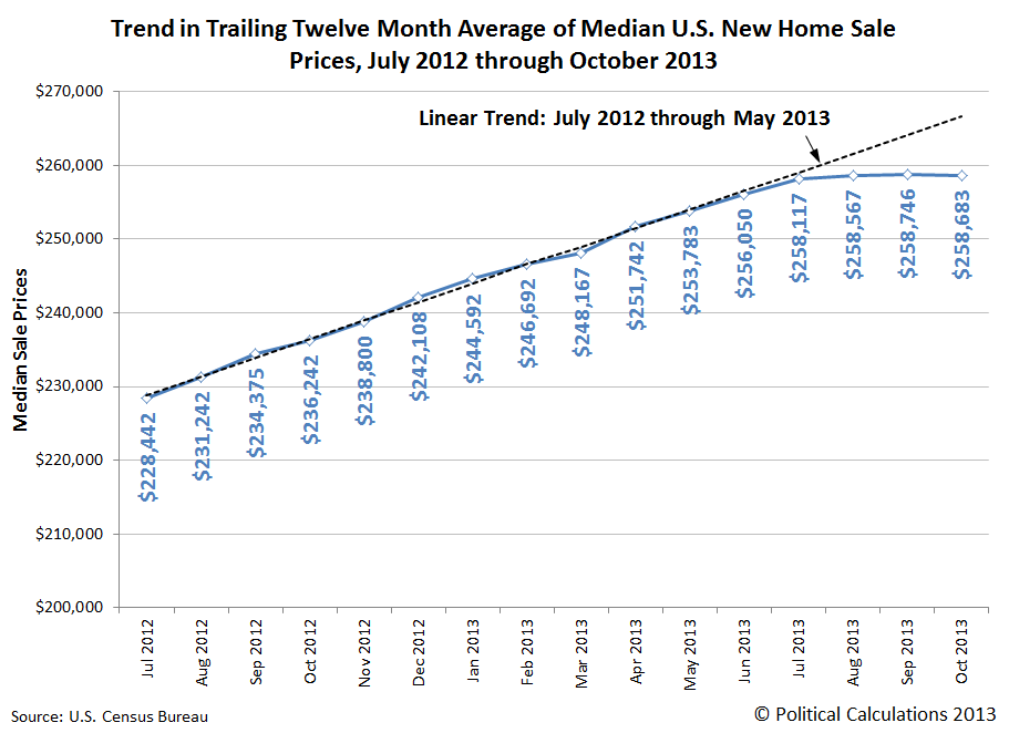 Trend in Trailing Twelve Month Median U.S. New Home Sale Prices, July 2012 through October 2013