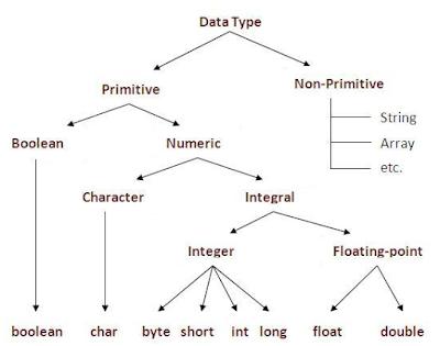 tipe data dan variabel pada java