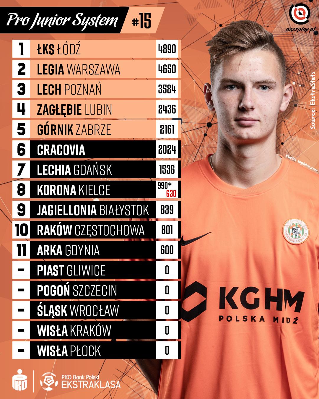 Punktacja Pro Junior System po 15. kolejce PKO Ekstraklasy<br><br>Źródło: Opracowanie własne na podstawie ekstrastats.pl<br><br>fot. Zagłębie Lubin / zaglebie.com<br><br>graf. Bartosz Urban