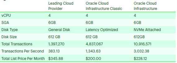 Oracle Cloud Performance Benchmark by Accenture - Oracle Database