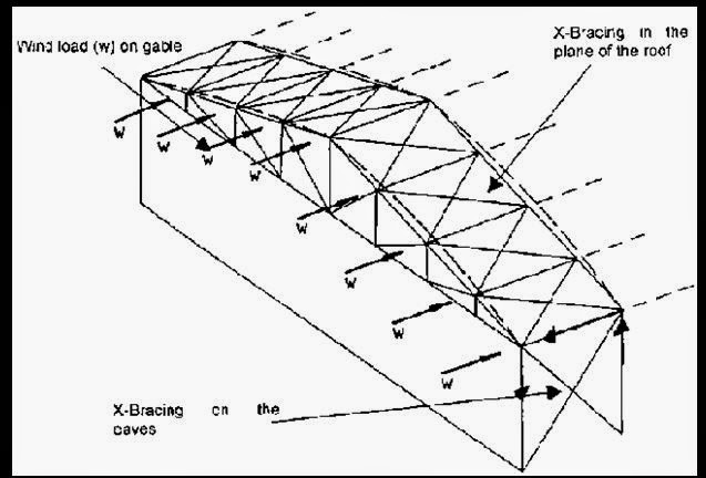 Civil Engineer Tricks: wind bracing-truss