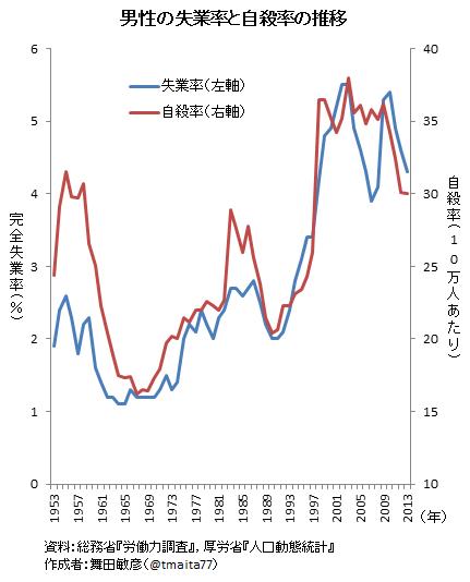 池田信夫 blog : 男性の自殺率は失業率で決まる