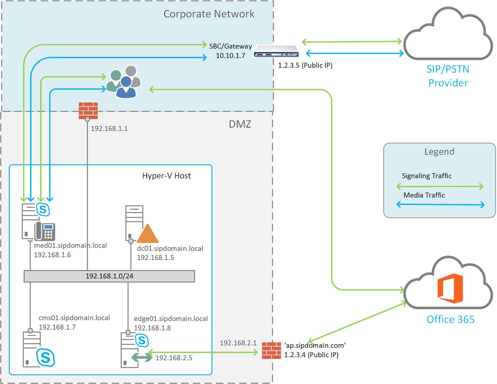 Get-CsJosh -Blog: Cloud Connector Edition (CCE) Deployment - Lessons