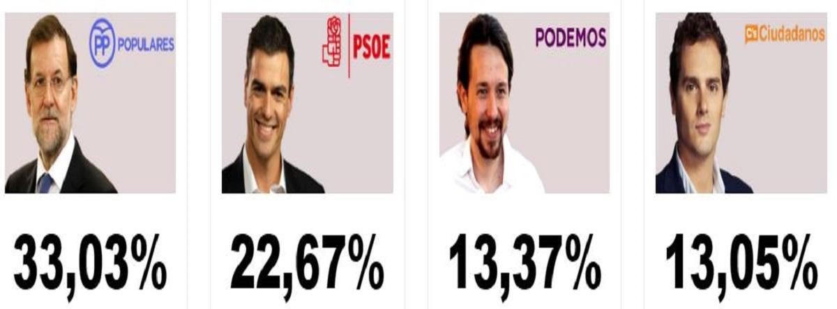 Resultados las Elecciones en España