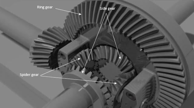 10 Komponen Gardan Pada Mobil Fungsi Dan Gambar Autoexpose