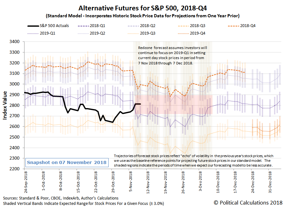 Alternative Futures - S&P 500 - 2018Q2 - Standard Model with Redzone Forecast from 7 November 2018 through 7 December 2018 - Snapshot on 07 November 2018