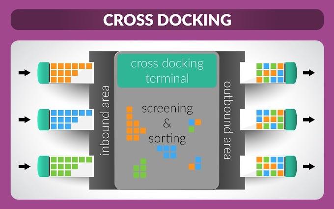 Logística cross dock