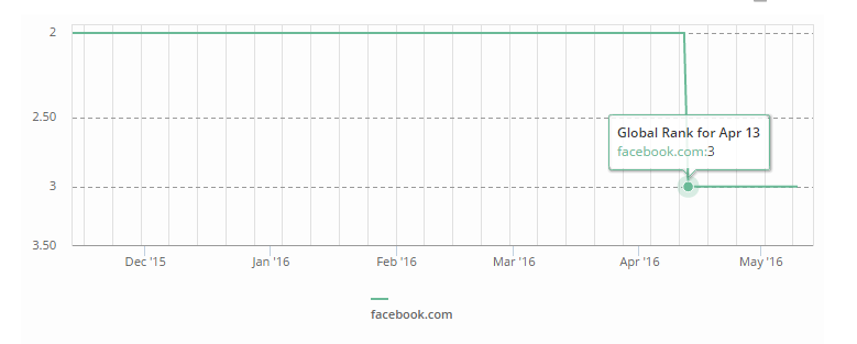 Facebook Alexa Rank Decreased In April