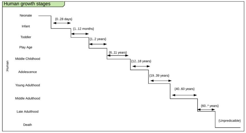 UML Diagram adalah - Pengertian, Jenis + Lengkap Dengan ...
