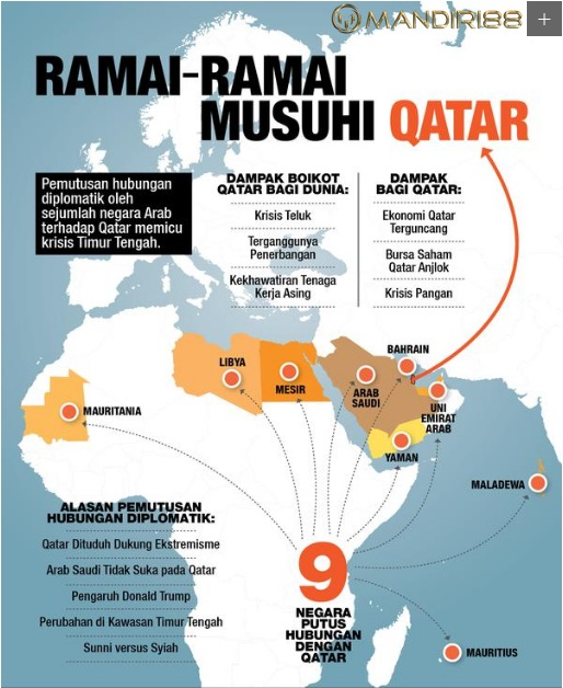 Negara Timur Tengah Ramai-Ramai Musuhi Qatar