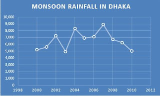Monsoon rainfall record in Dhaka, Bangladesh