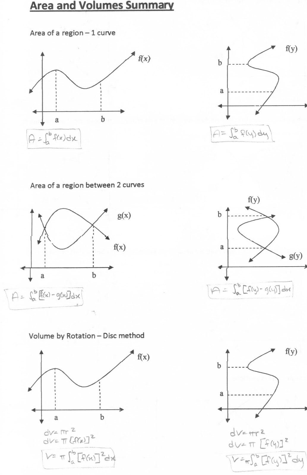 Project Legacy: AP Calculus Help: Summary Notes