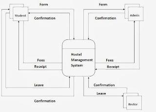 Data Flow Diagram  DFD: Hostel Management System  Context Level DFD