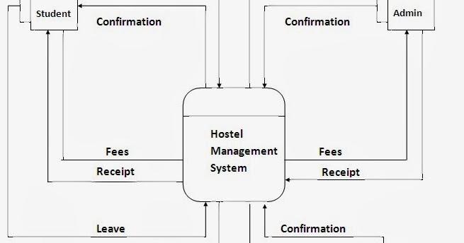 Hostel Management System  Context Level DFD
