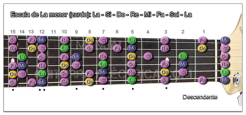 Escala Guitarra La menor natural (A) Zurdo