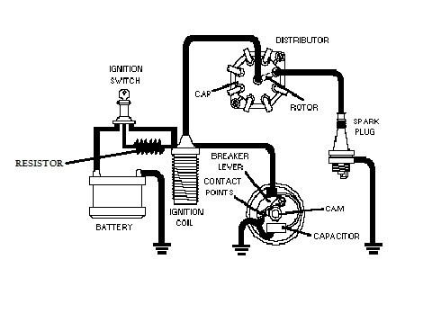 How Car Parts Work Ignition System