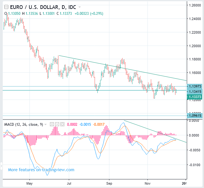 EURUSD Price Short Term Forecast (Euro to US Dollar Rate) - SELL(Short)