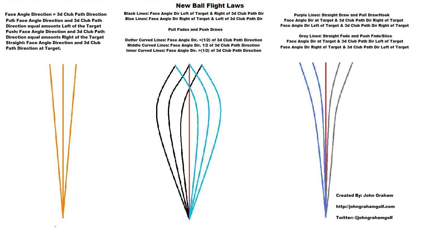 hight resolution of ball flight diagram