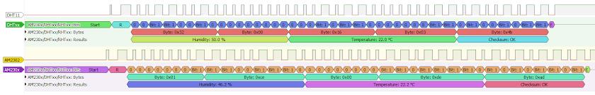 Vizualizarea protocolului senzorilor în PulseView