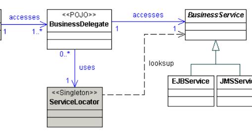 Business Delegate Design Pattern in Java