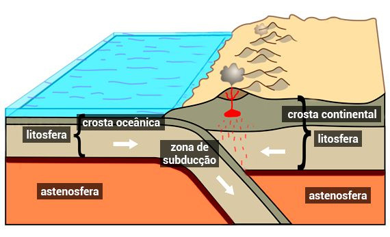 zona de subducção - crosta da Terra