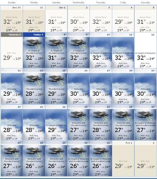 Bali Weather in January Forecast Info