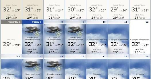 Bali Weather In January Forecast Info Bali Weather Forecast And