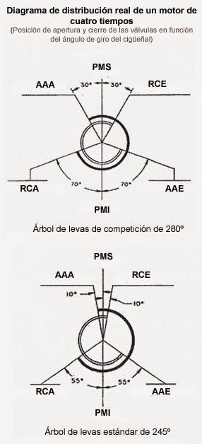 electromec u00c1nica  motores tema 4 1 introducci u00f3n sistema