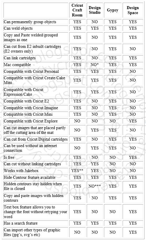 The Non Crafty Crafter Cricut Comparison Chart Ccr Vs