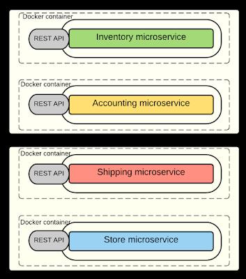 Kasun's Blog: Microservices in Practice