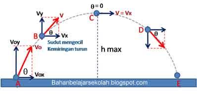 Menentukan arah kecepatan gerak parabola