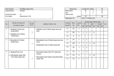 Kisi-kisi soal UTS PAI Kelas 1 2 3 4 5 6