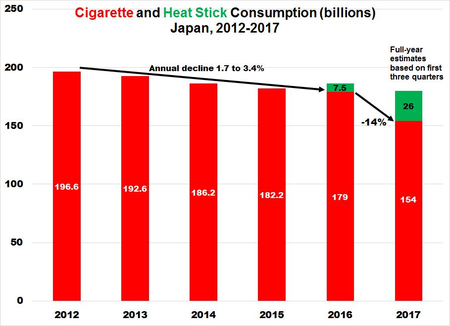 Uk cigarette consumption