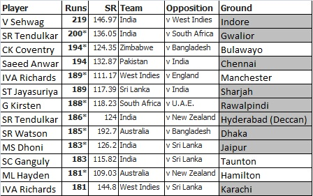Cricket Lovers Cricket Rules Dimensions Of Ground