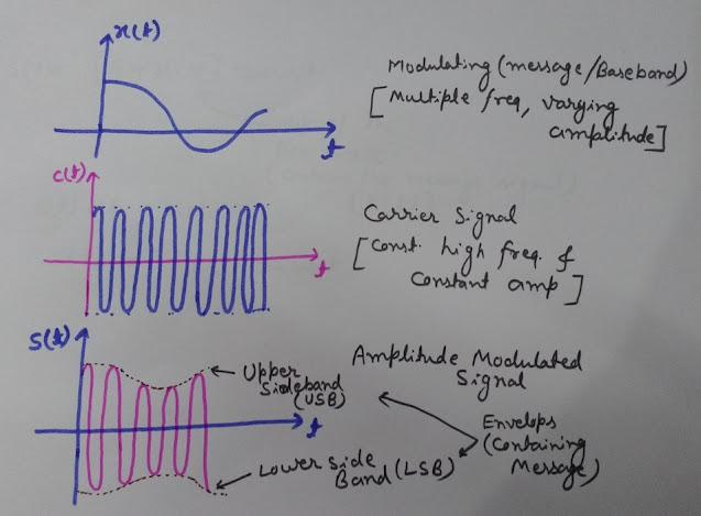 Waveform of Amplitude Modulation, Amplitude Modulation Waveform, Amplitude Modulation in Time Domain