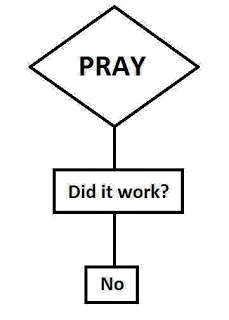 Religion picture flowchart - Does prayer work? No.