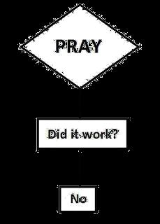 Religion picture flowchart - Does prayer work? No.