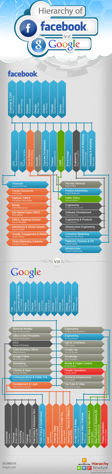 Facebook and Google Hierarchy