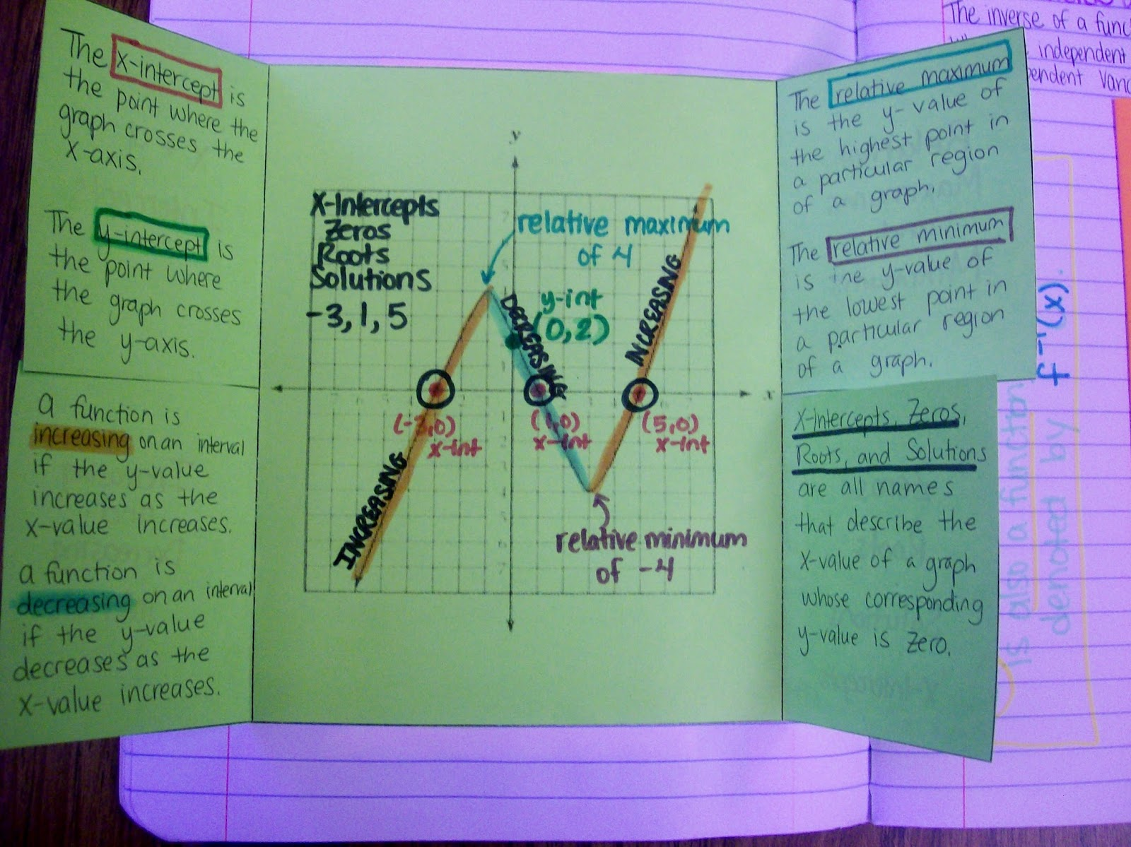 Math love algebra 2 interactive notebook pages for unit 1 describing characteristics of graphs foldable inside aka proof i love color coding robcynllc Images