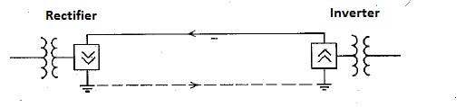 Different types of HVDC links-Monopolar link,Bipolar link,Homopolar link