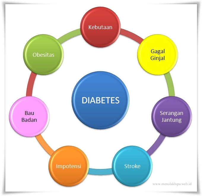Faktor Risiko Penyebab Diabetes Gestasional