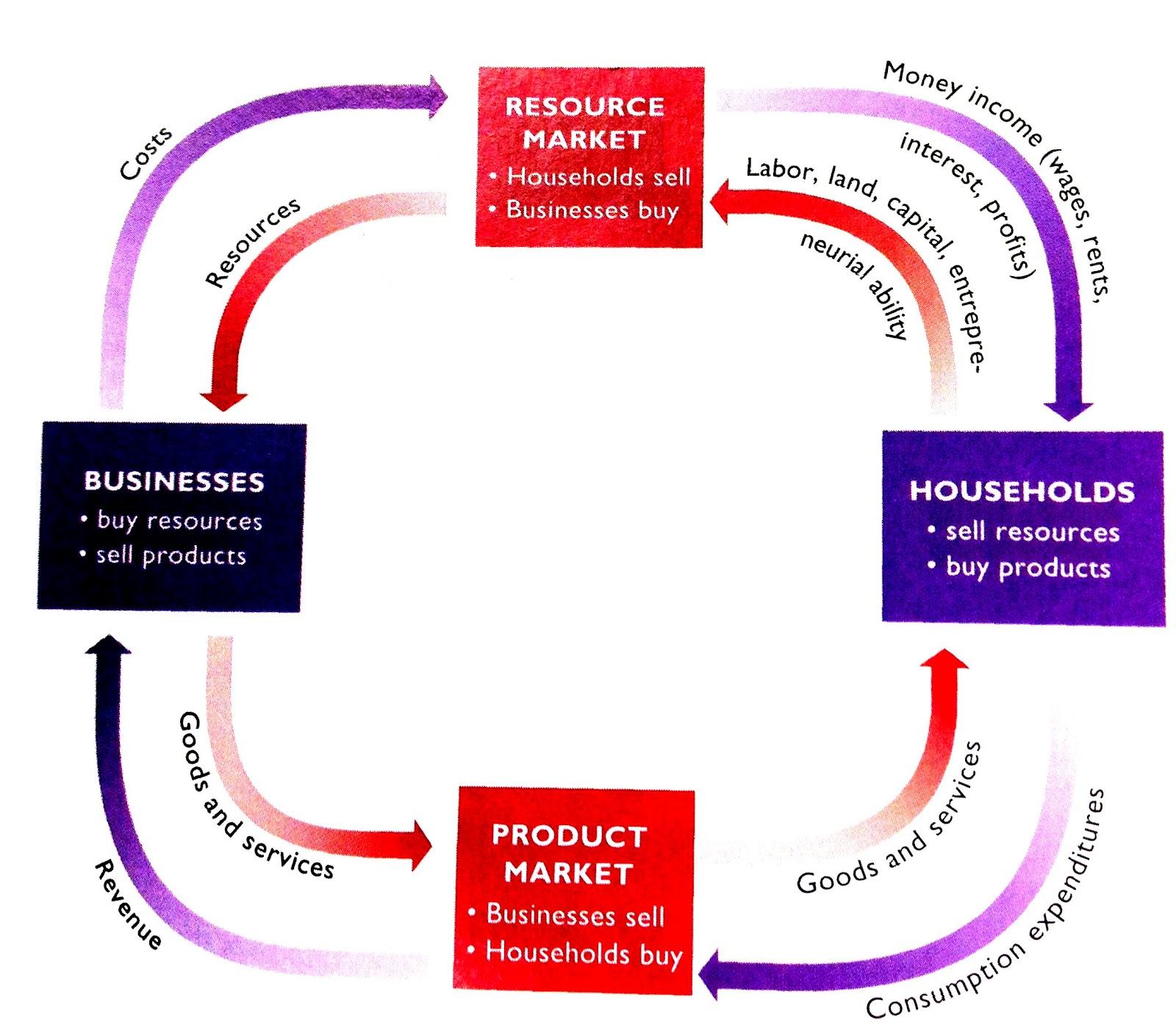 Macroeconomics Ap Market Interaction Circular Flow