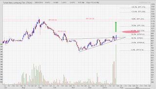 Saham TBLA Pattern ascending triangle