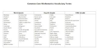 Chapel Hill Snippets Common Core Math Vocabulary List border=