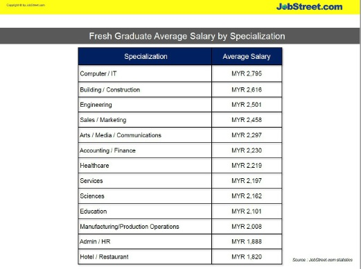 computer it specialization has the highest fresh graduate starting rh education malaysia students com It Salary Guide 2017 Salary Guide