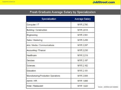 JobStreet Salary Guide