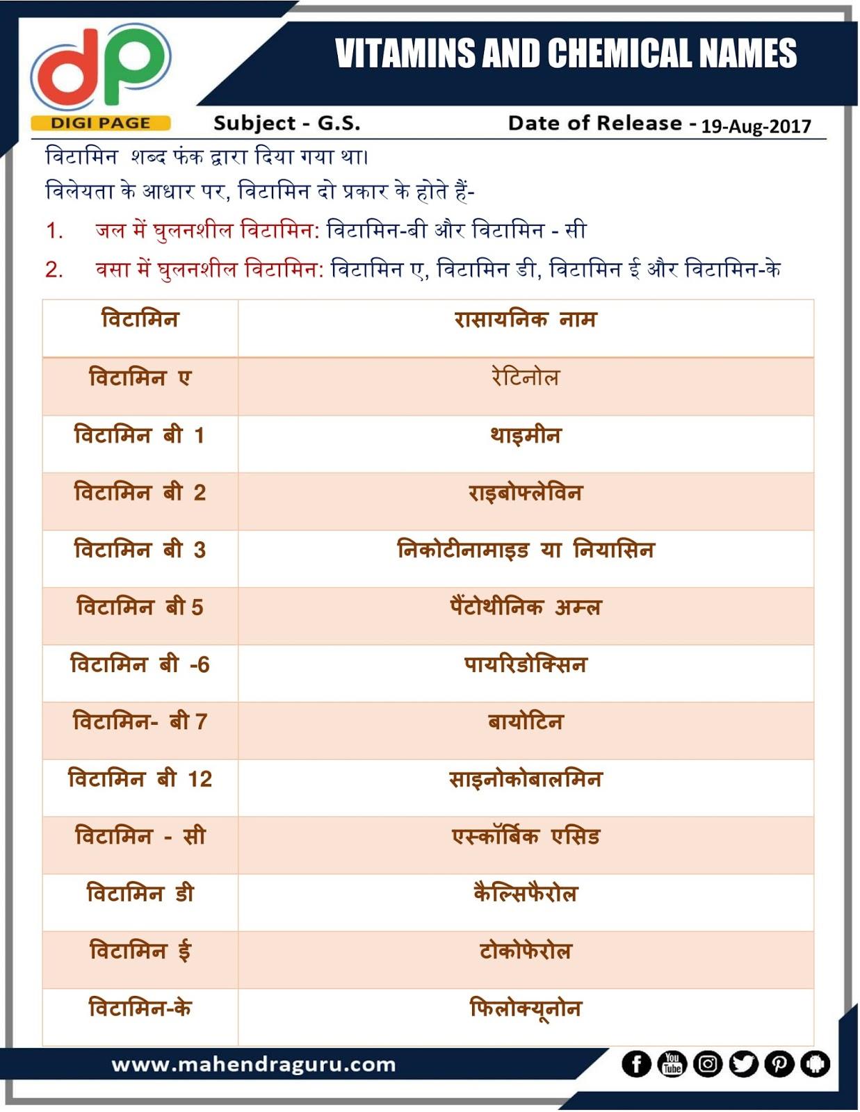 chemical names of vitamins pdf