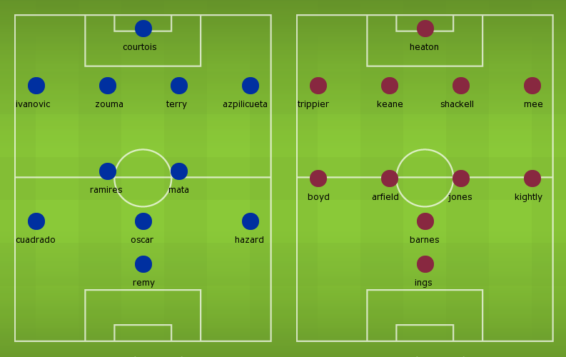 Possible Line-ups, Stats, Team News: Chelsea vs Burnley